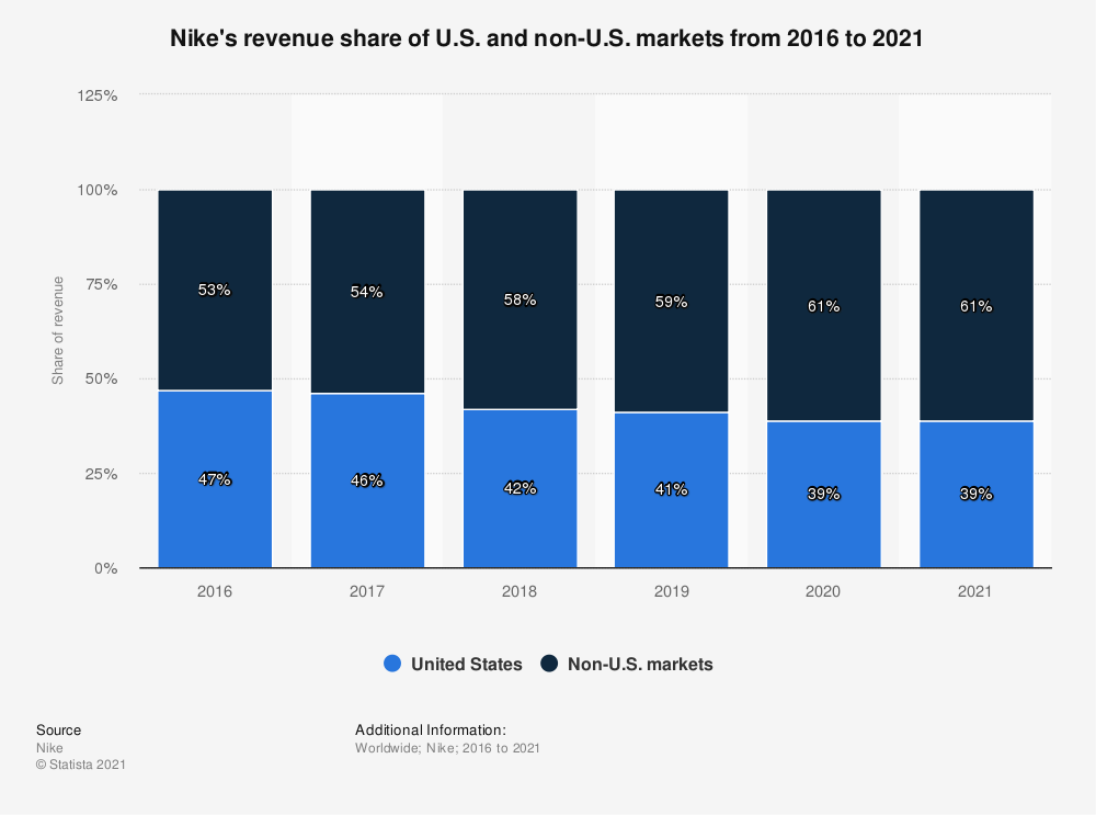 Statistic: Nike's revenue share of U.S. and non-U.S. markets from 2016 to 2020 | Statista