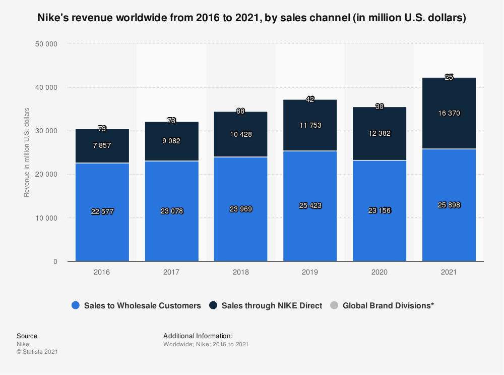 Statistic: Nike's revenue worldwide from 2016 to 2021, by sales channel (in million U.S. dollars) | Statista
