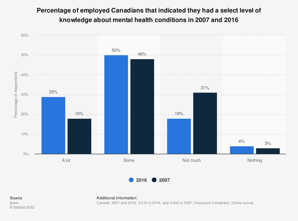 Statistic: Percentage of employed Canadians that indicated they had a select level of knowledge about mental health conditions in 2007 and 2016   Statista