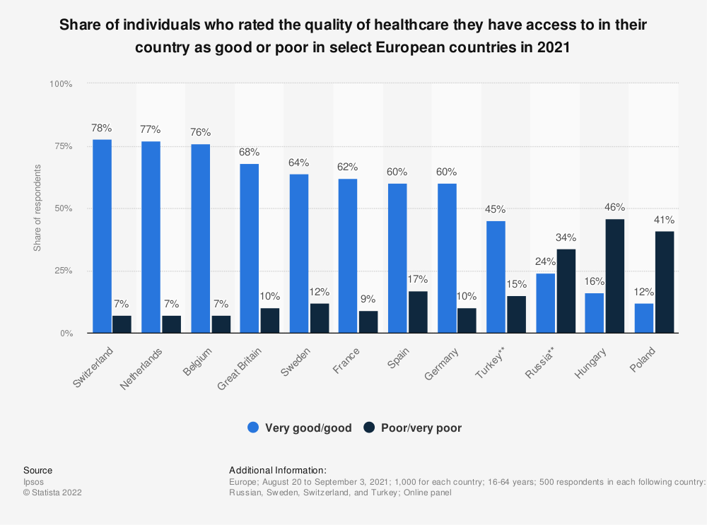 Statistic: How would you rate the quality of healthcare that you and your family have access to in your country?  | Statista