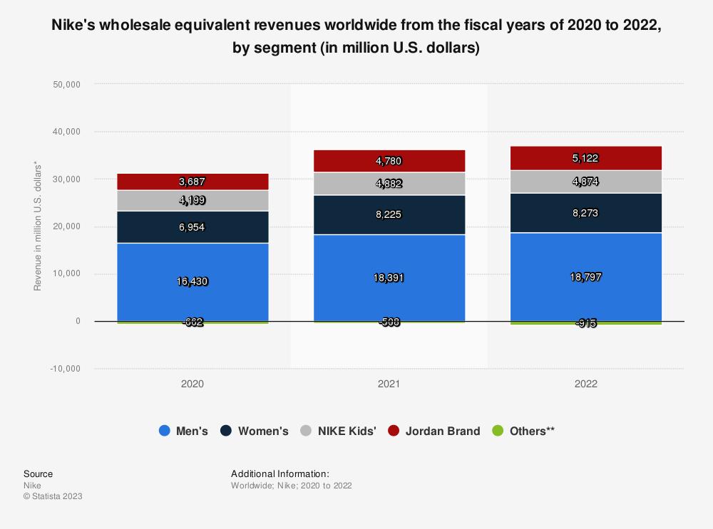Statistic: Nike's wholesale revenue worldwide from 2017 to 2020, by customer segment (in million U.S. dollars)* | Statista