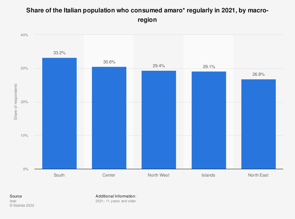 Statistic: Share of the Italian population who consumed amaro* regularly in 2019, by macro-region   Statista