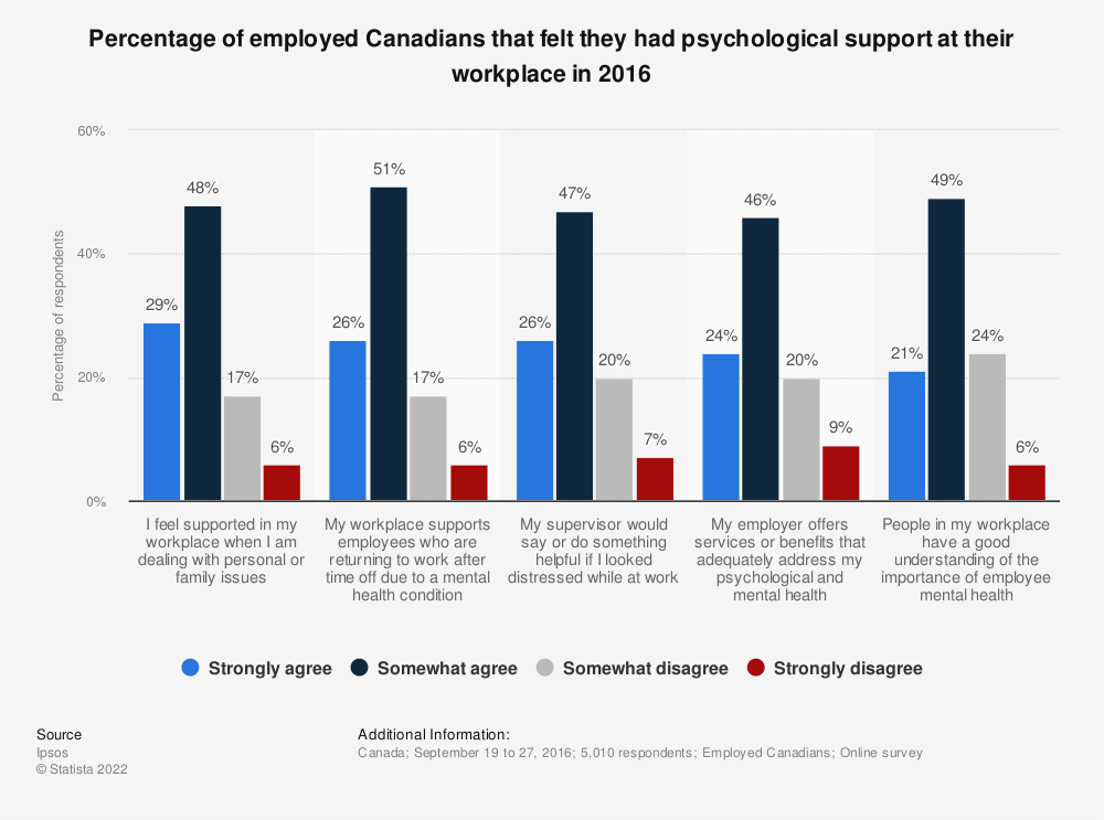 Statistic: Percentage of employed Canadians that felt they had psychological support at their workplace in 2016 | Statista