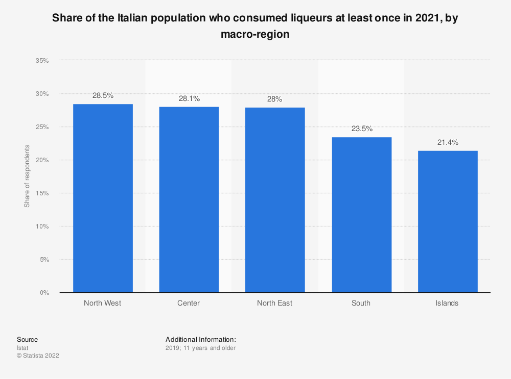 Statistic: Share of the Italian population who consumed liqueurs at least once in 2019, by macro-region | Statista