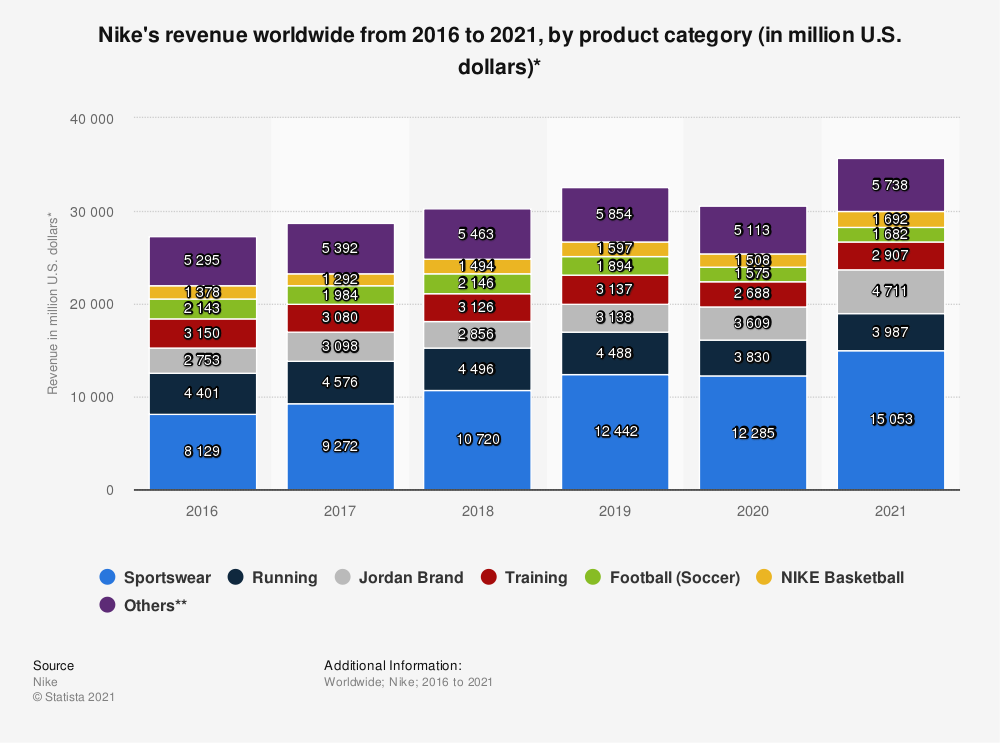 Statistic: Nike's revenue worldwide from 2016 to 2021, by product category (in million U.S. dollars)*   Statista