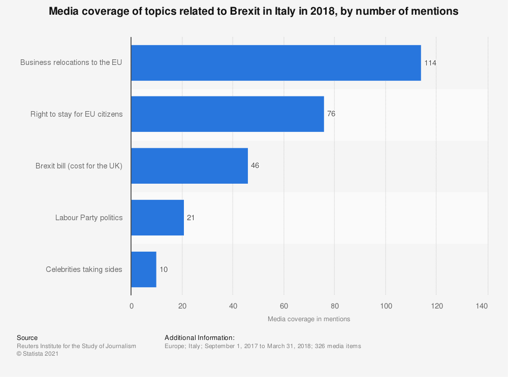 Statistic: Media coverage of topics related to Brexit in Italy in 2018, by number of mentions | Statista