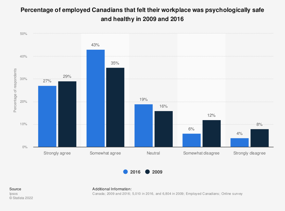 Statistic: Percentage of employed Canadians that felt their workplace was psychologically safe and healthy in 2009 and 2016 | Statista