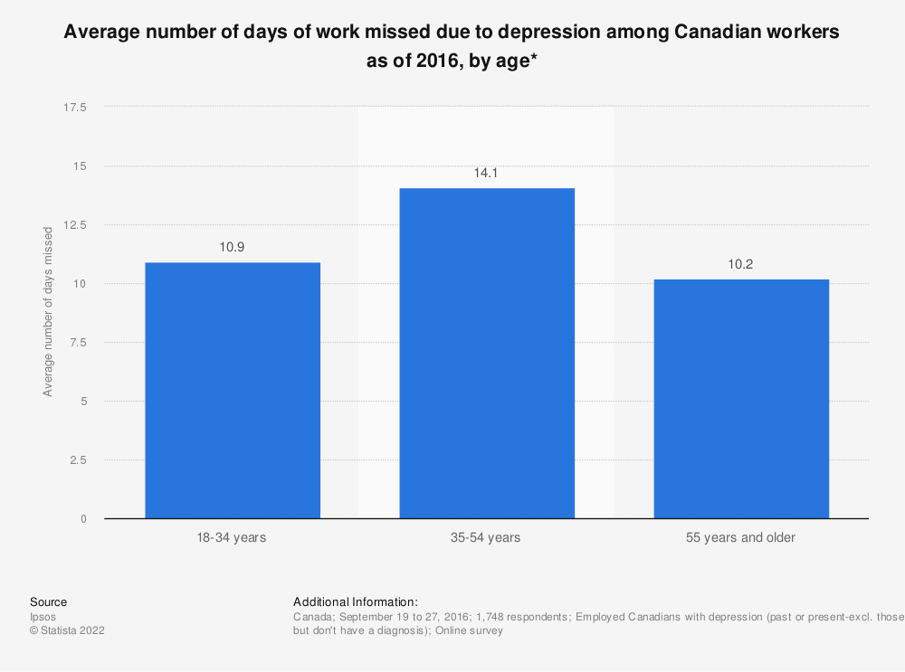 Statistic: Average number of days of work missed due to depression among Canadian workers as of 2016, by age* | Statista