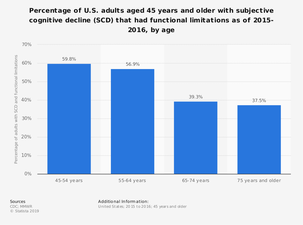 Statistic: Percentage of U.S. adults aged 45 years and older with subjective cognitive decline (SCD) that had functional limitations as of 2015-2016, by age | Statista