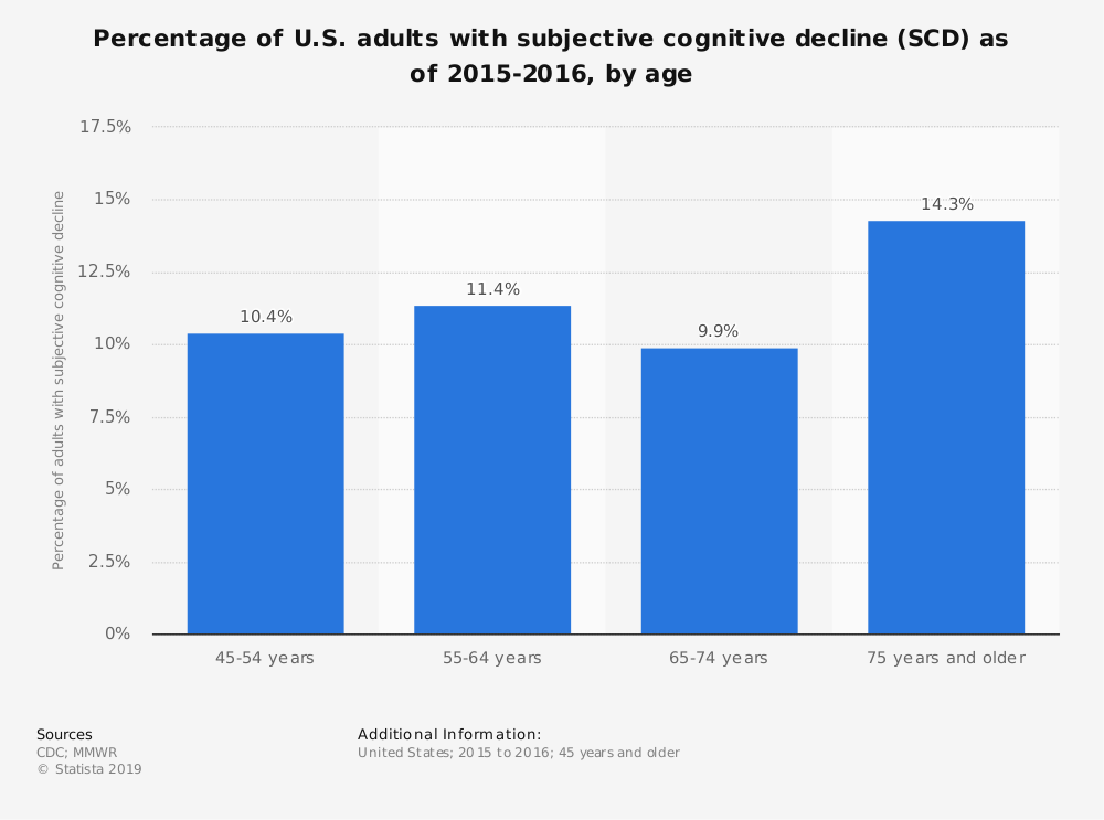 Statistic: Percentage of U.S. adults with subjective cognitive decline (SCD) as of 2015-2016, by age | Statista