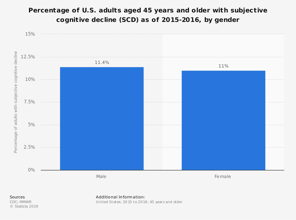 Statistic: Percentage of U.S. adults aged 45 years and older with subjective cognitive decline (SCD) as of 2015-2016, by gender | Statista
