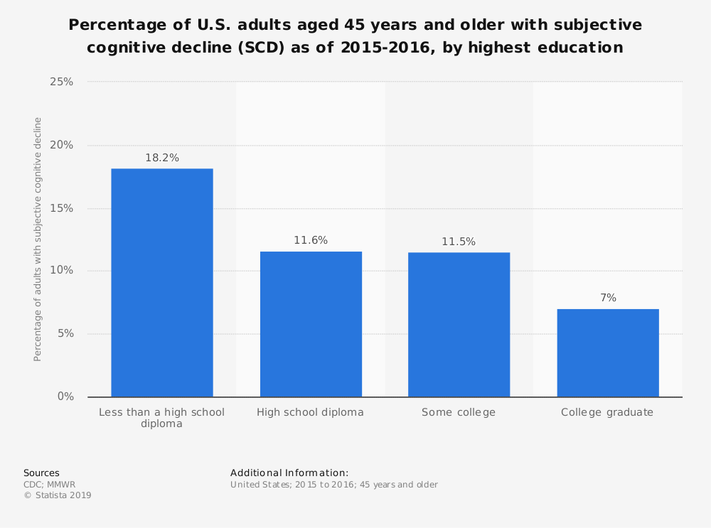 Statistic: Percentage of U.S. adults aged 45 years and older with subjective cognitive decline (SCD) as of 2015-2016, by highest education | Statista