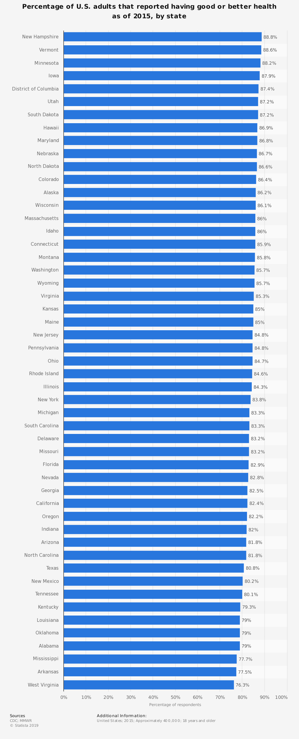 Statistic: Percentage of U.S. adults that reported having good or better health as of 2015, by state | Statista