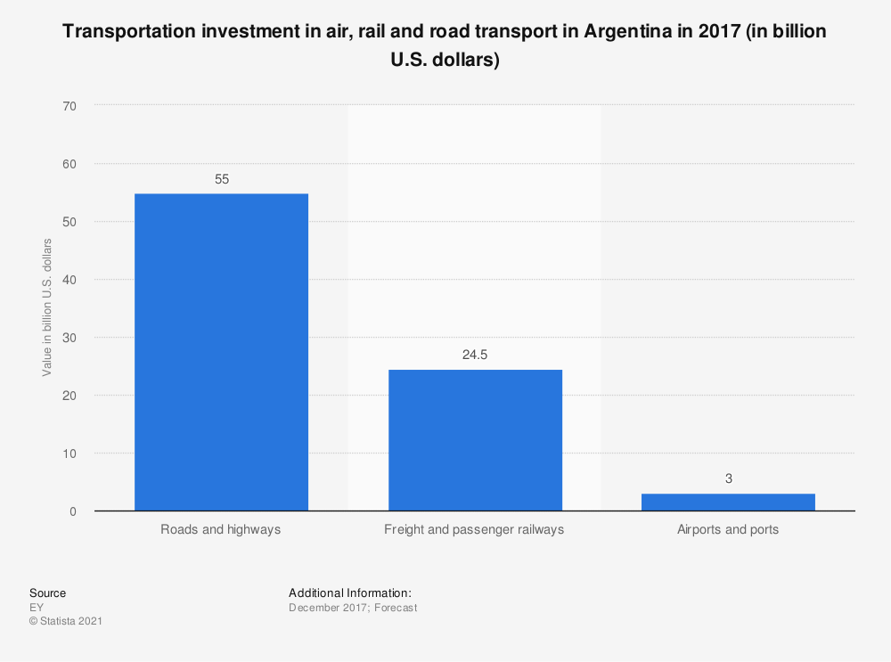 Statistic: Transportation investment in air, rail and road transport in Argentina in 2017 (in billion U.S. dollars) | Statista