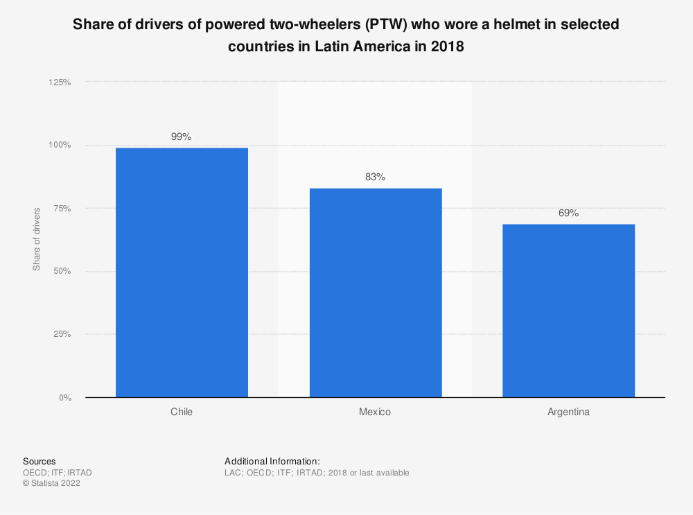 Statistic: Share of drivers of powered two-wheelers (PTW) who wore a helmet in selected countries in Latin America in 2016 | Statista