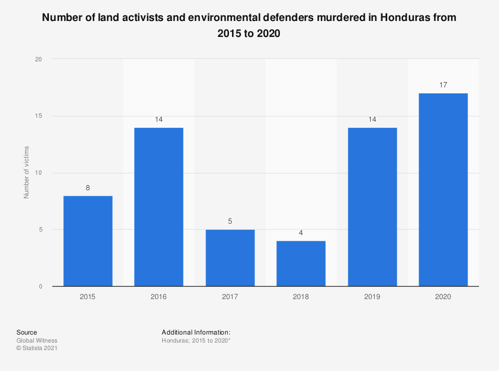 Statistic: Number of land activists and environmental defenders murdered in Honduras from 2015 to 2018 | Statista