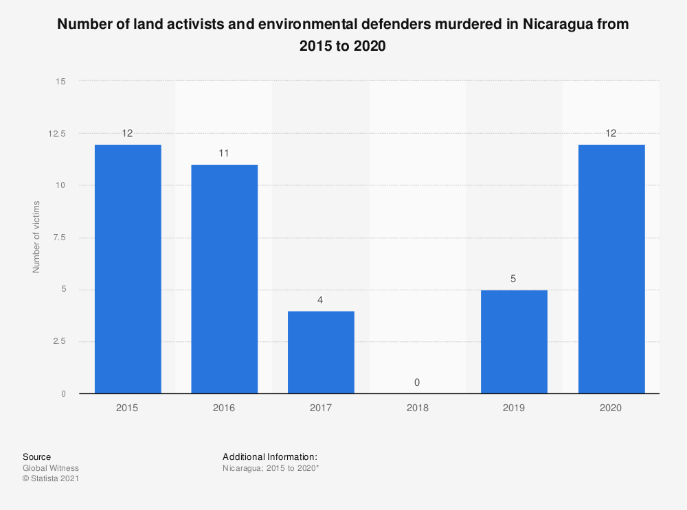 Statistic: Number of land activists and environmental defenders murdered in Nicaragua from 2015 to 2017 | Statista