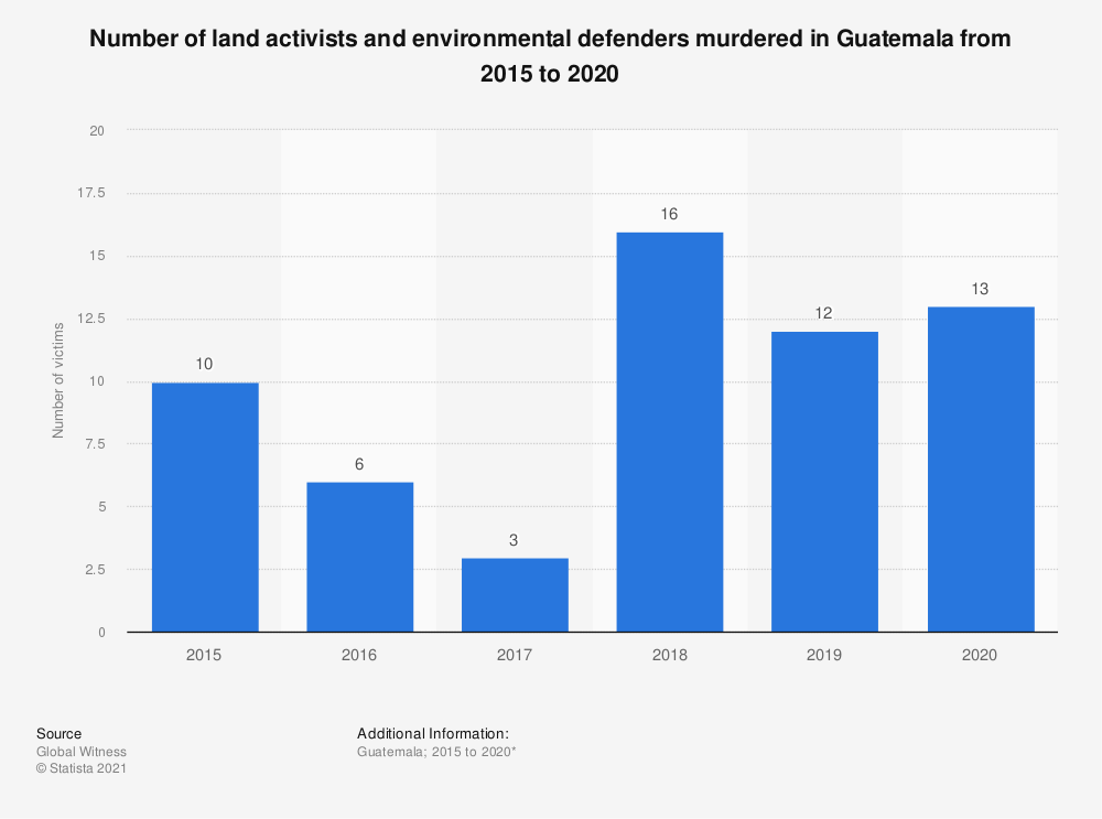 Statistic: Number of land activists and environmental defenders murdered in Guatemala from 2015 to 2017 | Statista