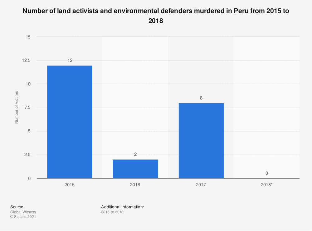 Statistic: Number of land activists and environmental defenders murdered in Peru from 2015 to 2018 | Statista