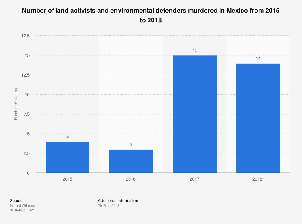 Statistic: Number of land activists and environmental defenders murdered in Mexico from 2015 to 2017 | Statista