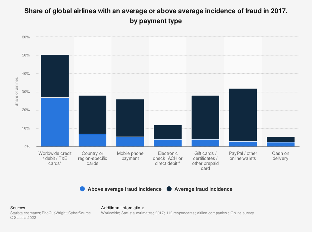 Statistic: Share of global airlines with an average or above average incidence of fraud in 2017, by payment type | Statista