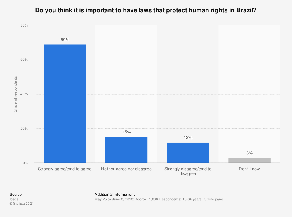 Statistic: Do you think it is important to have laws that protect human rights in Brazil? | Statista