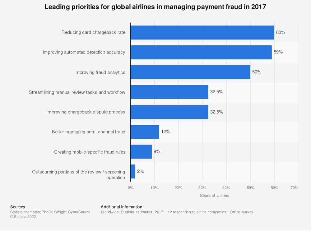 Statistic: Leading priorities for global airlines in managing payment fraud in 2017 | Statista