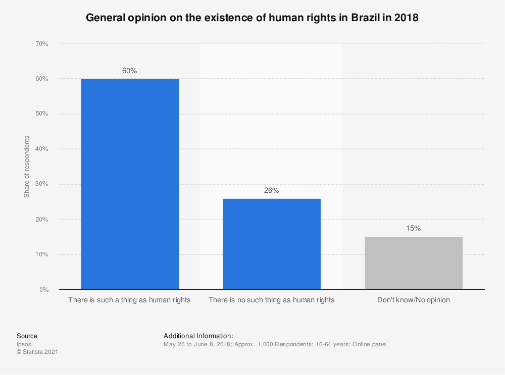 Statistic: General opinion on the existence of human rights in Brazil in 2018 | Statista