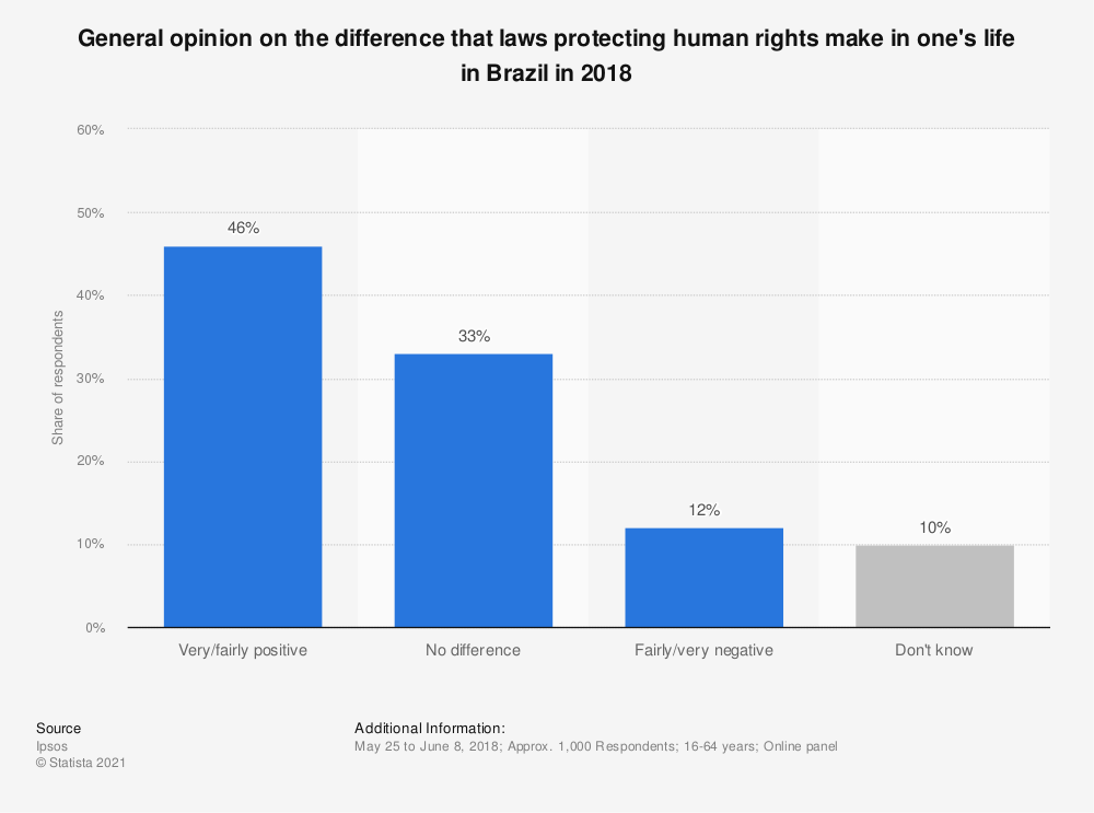 Statistic: General opinion on the difference that laws protecting human rights make in one's life in Brazil in 2018 | Statista