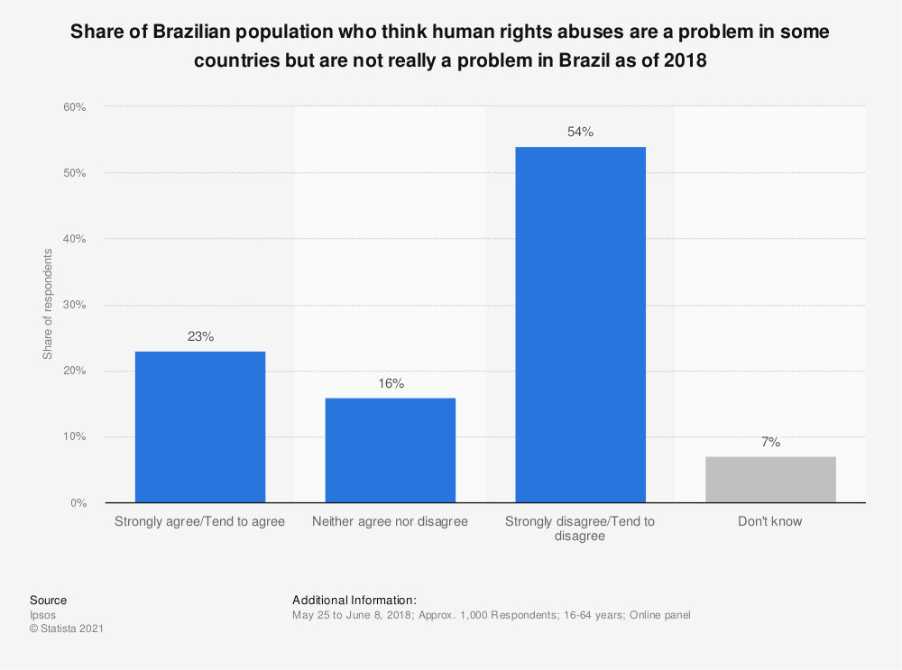 Statistic: Share of Brazilian population who think human rights abuses are a problem in some countries but are not really a problem in Brazil as of 2018 | Statista