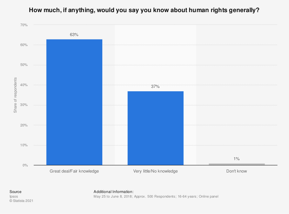Statistic: How much, if anything, would you say you know about human rights generally? | Statista