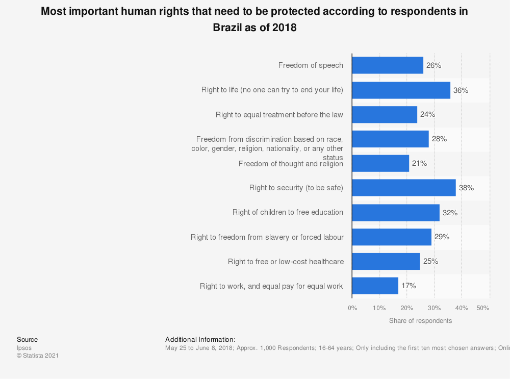 Statistic: Most important human rights that need to be protected according to respondents in Brazil as of 2018 | Statista