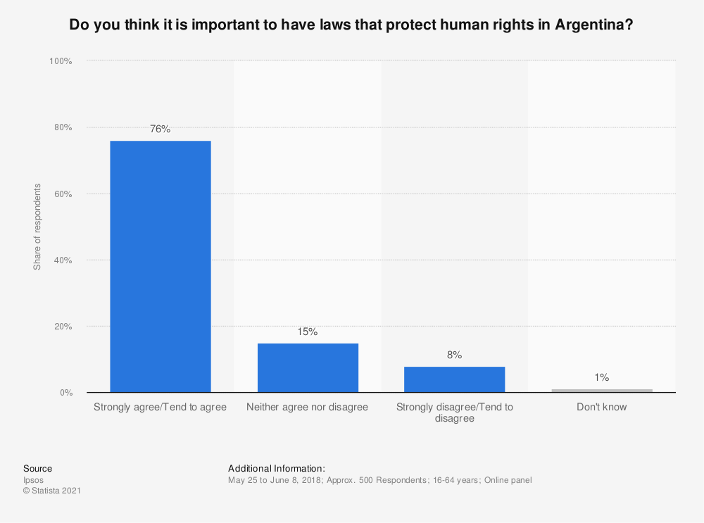 Statistic: Do you think it is important to have laws that protect human rights in Argentina? | Statista