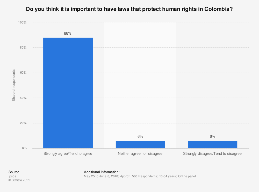 Statistic: Do you think it is important to have laws that protect human rights in Colombia? | Statista