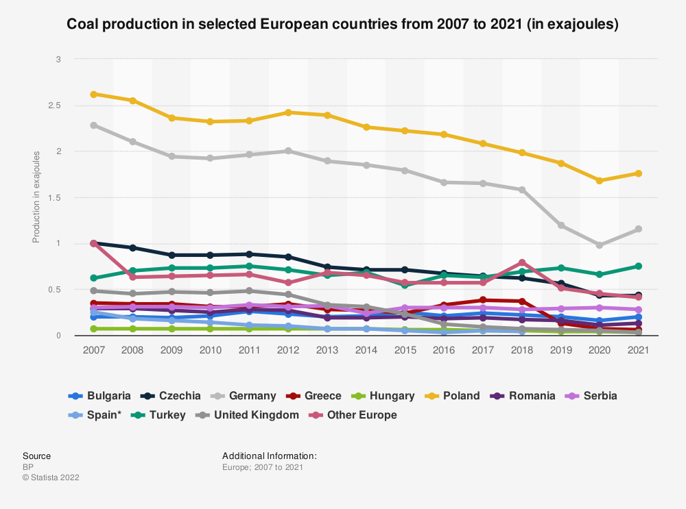 Statistic: Coal production in selected countries in Europe in 2007-2018 (in million metric tons oil equivalent) | Statista
