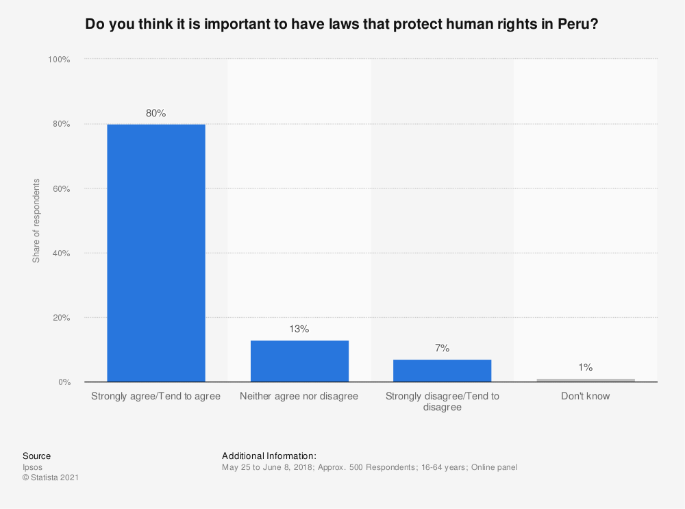Statistic: Do you think it is important to have laws that protect human rights in Peru? | Statista