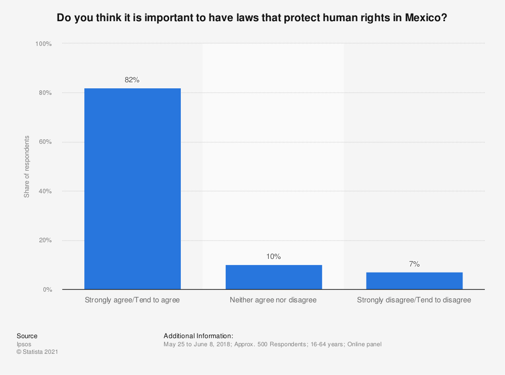 Statistic: Do you think it is important to have laws that protect human rights in Mexico? | Statista