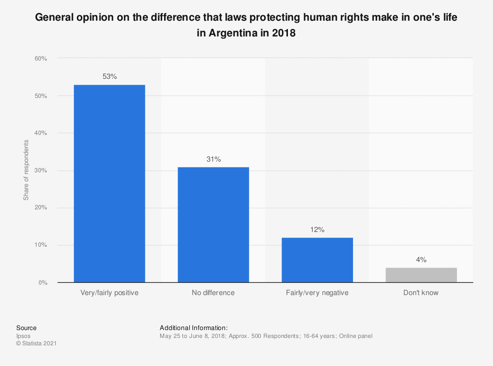 Statistic: General opinion on the difference that laws protecting human rights make in one's life in Argentina in 2018 | Statista