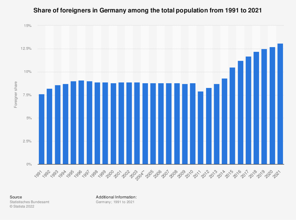 Statistic: Share of foreigners in Germany among the total population* from 1991 to 2018  | Statista