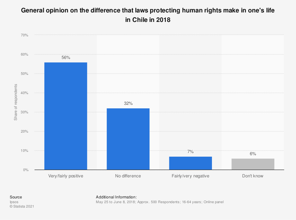 Statistic: General opinion on the difference that laws protecting human rights make in one's life in Chile in 2018 | Statista