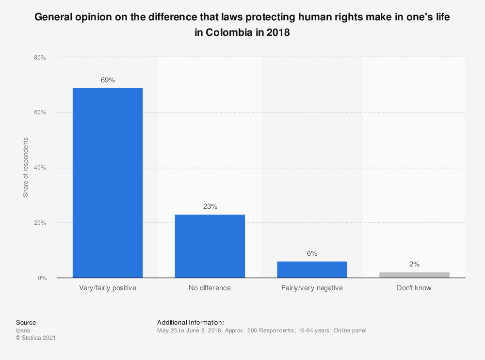 Statistic: General opinion on the difference that laws protecting human rights make in one's life in Colombia in 2018 | Statista