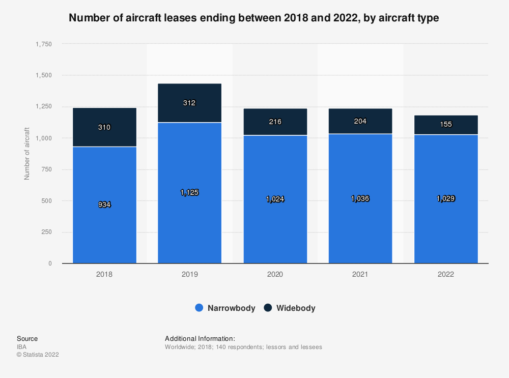Statistic: Number of aircraft leases ending between 2018 and 2022, by aircraft type | Statista