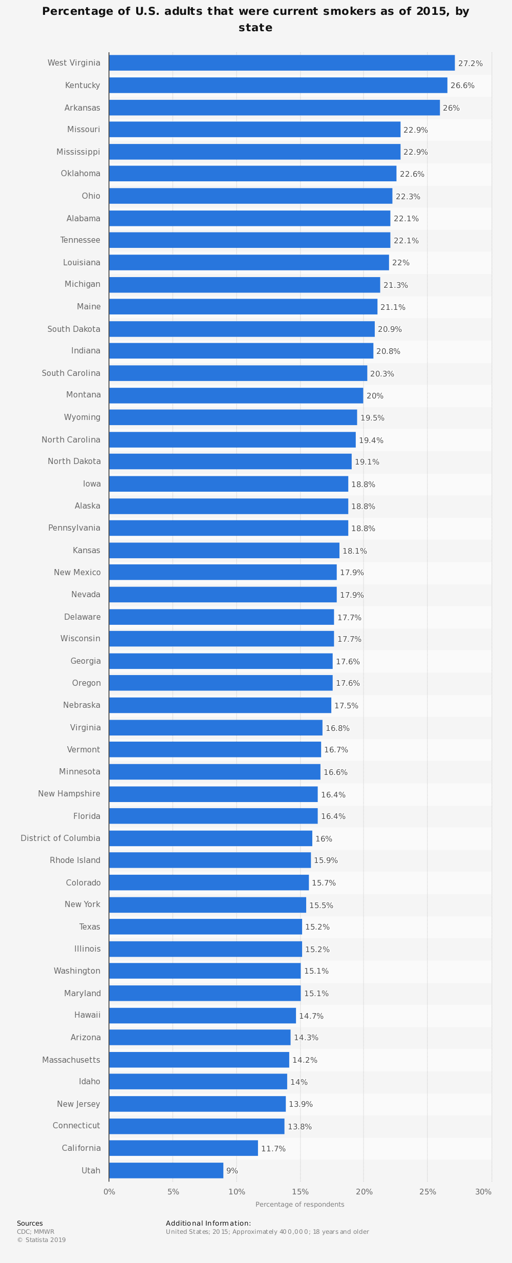 Statistic: Percentage of U.S. adults that were current smokers as of 2015, by state | Statista