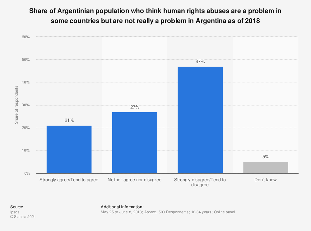 Statistic: Share of Argentinian population who think human rights abuses are a problem in some countries but are not really a problem in Argentina as of 2018 | Statista