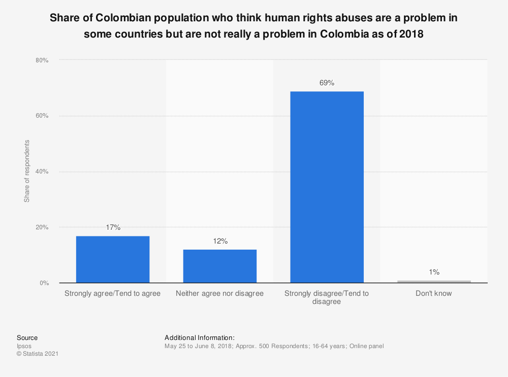 Statistic: Share of Colombian population who think human rights abuses are a problem in some countries but are not really a problem in Colombia as of 2018 | Statista