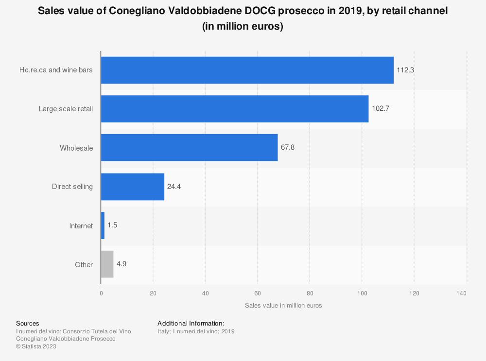 Statistic: Sales value of Conegliano Valdobbiadene DOCG prosecco in 2019, by retail channel (in million euros)   Statista