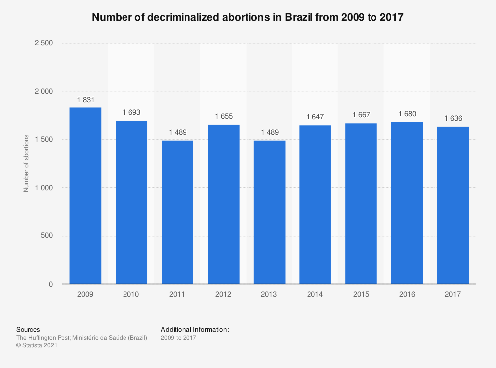 Statistic: Number of decriminalized abortions in Brazil from 2009 to 2017 | Statista
