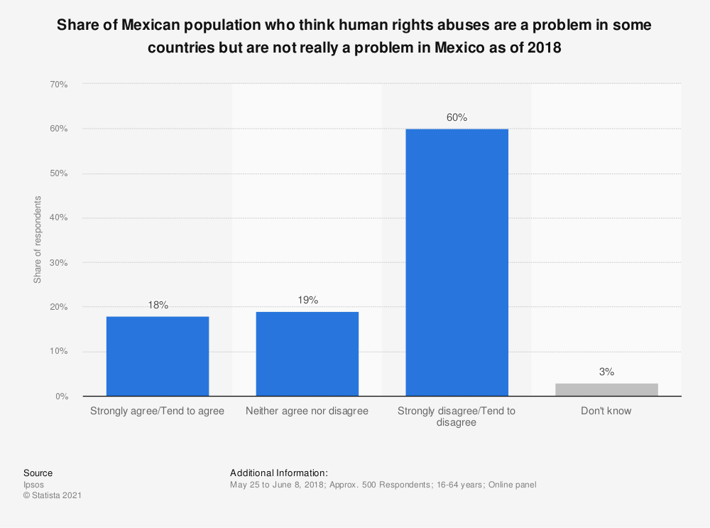 Statistic: Share of Mexican population who think human rights abuses are a problem in some countries but are not really a problem in Mexico as of 2018 | Statista
