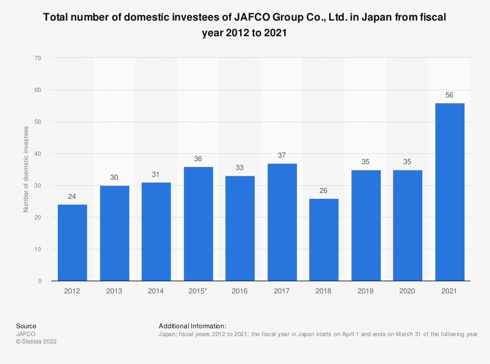 Statistic: Total number of domestic investees of Jafco Co., Ltd. in Japan from fiscal year 2010 to 2019 | Statista