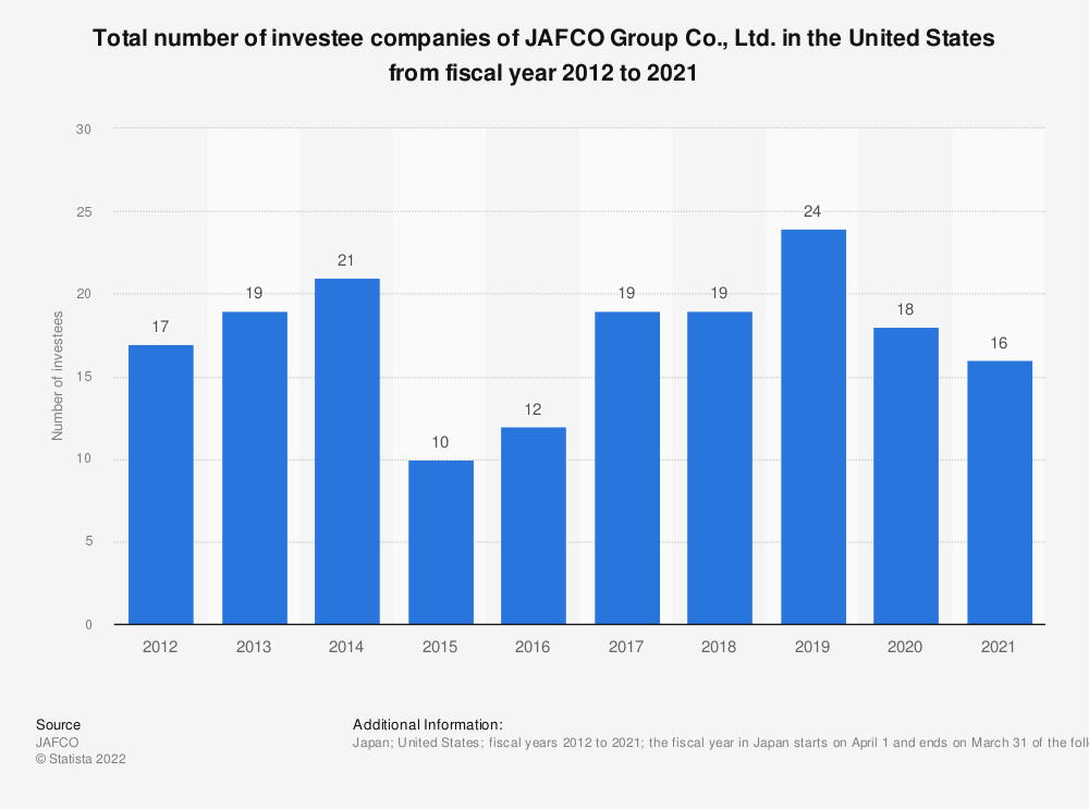 Statistic: Total number of investee companies of Jafco Co., Ltd. in the U.S. from fiscal year 2010 to 2019 | Statista